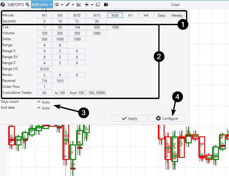 Nonstandard exchange charts