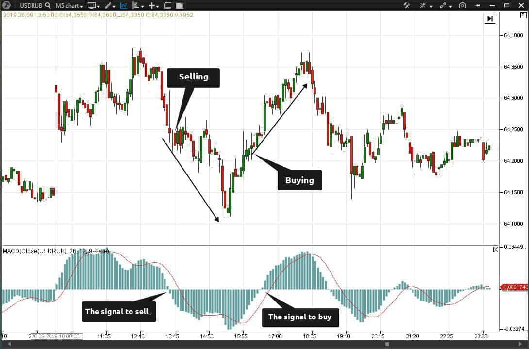 Trading signals of the technical analysis