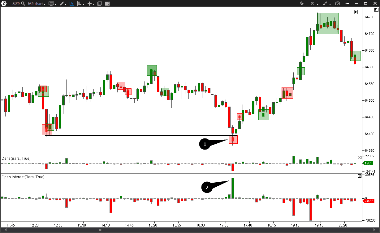The Big Trades indicator