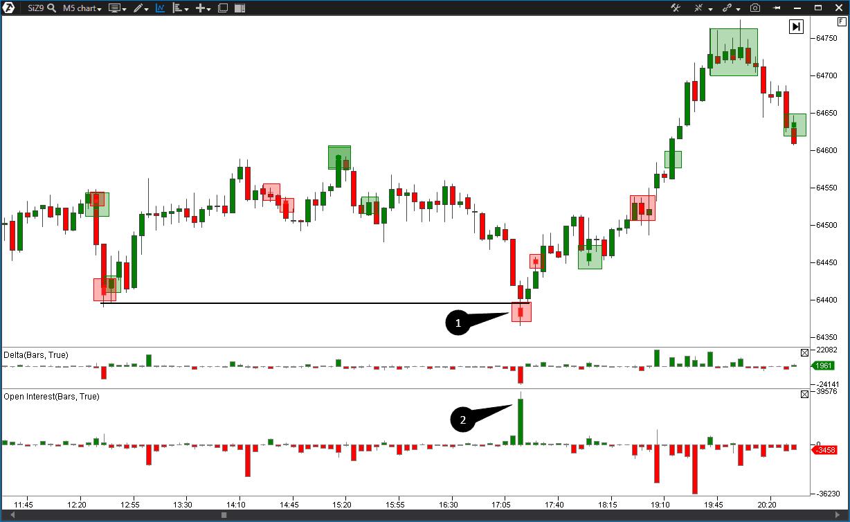 Индикатор Big Trades