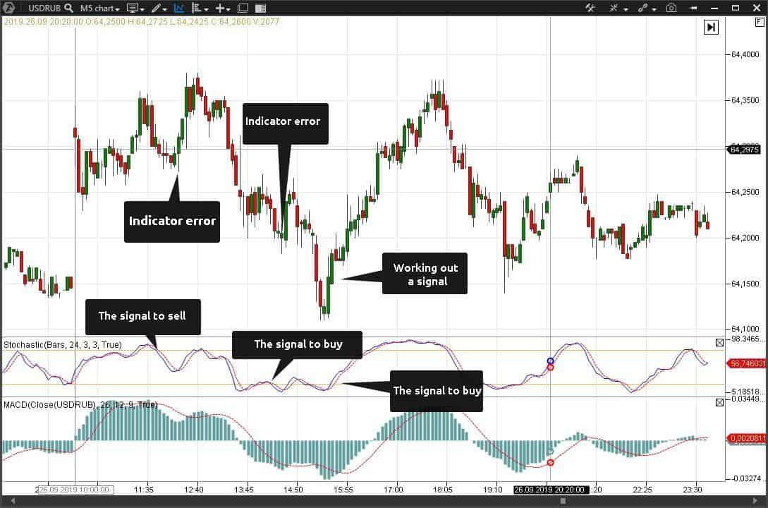 Technical analysis indicator signals