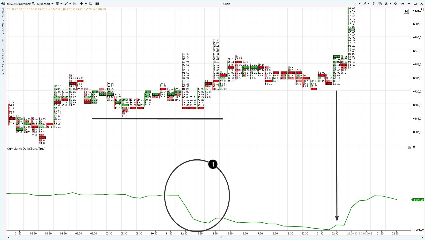 """Мы используем кластерный график с единственным индикатором Cumulative Delta (в форме линии). В точке 1 у нас произошли масштабные продажи по рынку. Об этом свидетельствует индикатор. Однако... какая реакция цены? Она не падает. Котировка биткоина даже не пробила предыдущий локальный минимум (черная горизонтальная линия). Способность цены держаться """"на плаву"""" несмотря на массивные продажи - это признак силы. Поиск входа в longs выглядит обоснованным. Когда индикатор кумулятивной дельты """"поднимает голову"""" (указано стрелкой) - это можно использовать как триггер для входа в покупки. Еще один пример - с рынка фьючерсов на нефть марки Brent."""