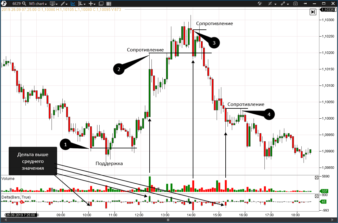 Объемный анализ евро доллар