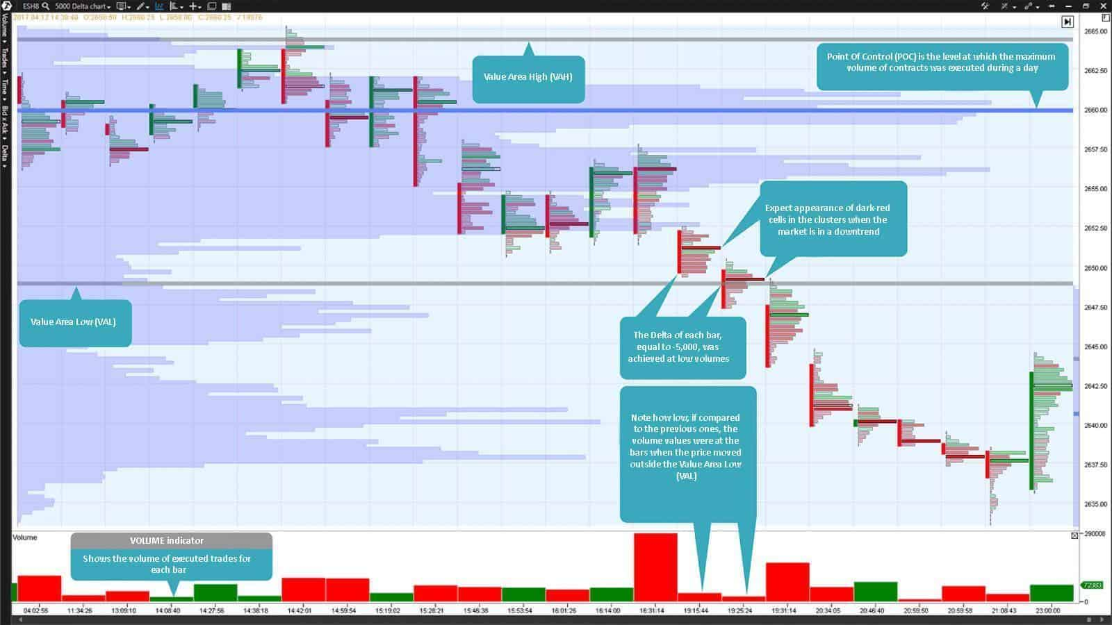 E-mini S&P 500 futures Footprint build by the Delta with the value of 5,000 contracts