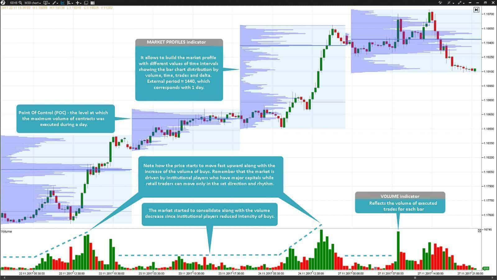 30-minute EUR futures contract (ticker: 6E) chart. Trading volume data are available in all futures markets. Monitor them to trade in one 'rhythm' with institutional players