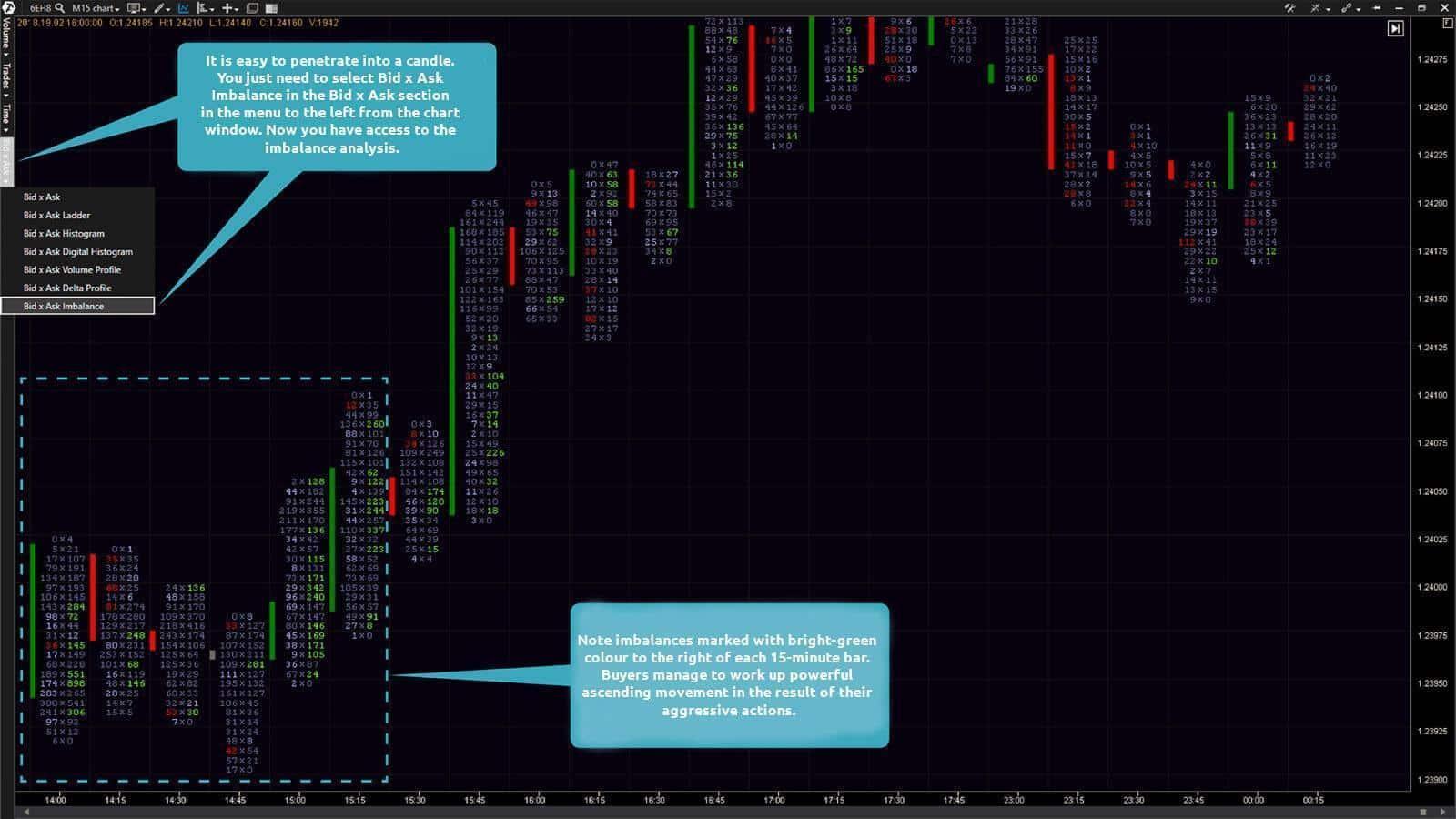 15-minute EUR futures (ticker: 6E) chart. Bid x Ask Imbalance footprint chart