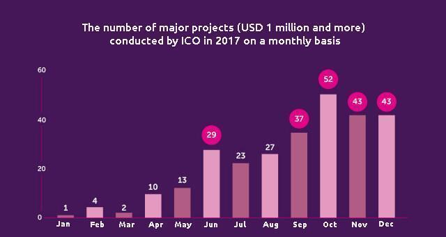 The number of major projects (USD 1 million and more) conducted by ICO in 2017 on a monthly basis