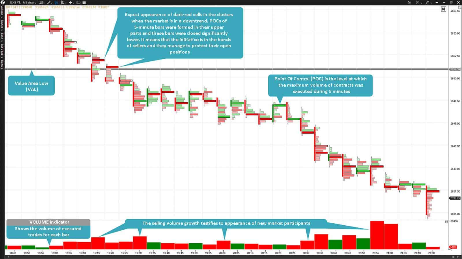 E-mini S&P 500 futures Footprint with the 5-minute time-frame