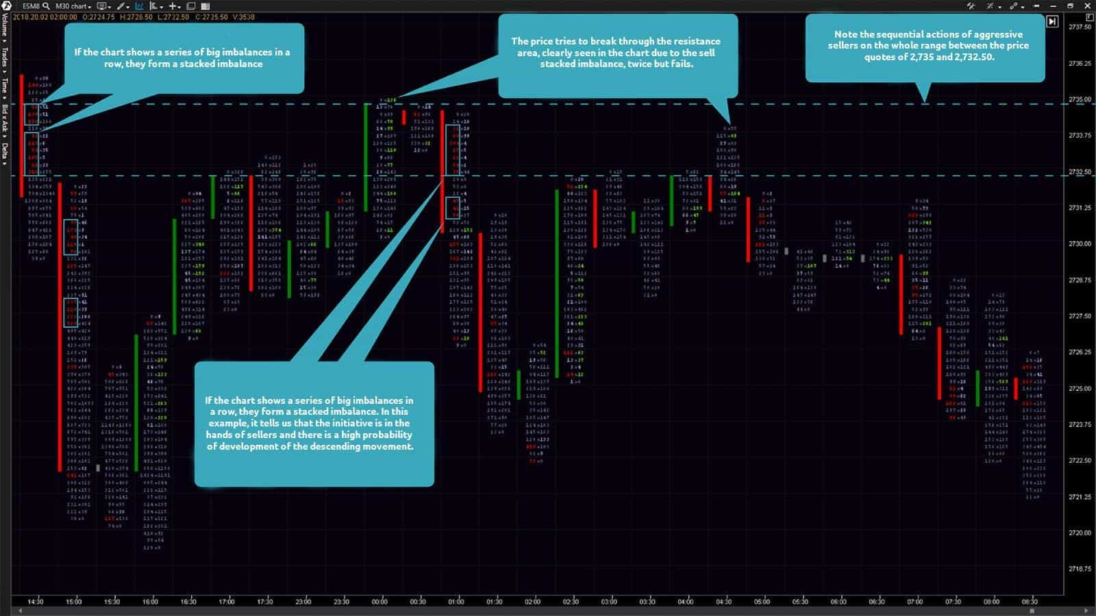 30-minute chart of an E-mini S&P 500 futures (ticker: ES). The Bid x Ask Imbalance footprint chart