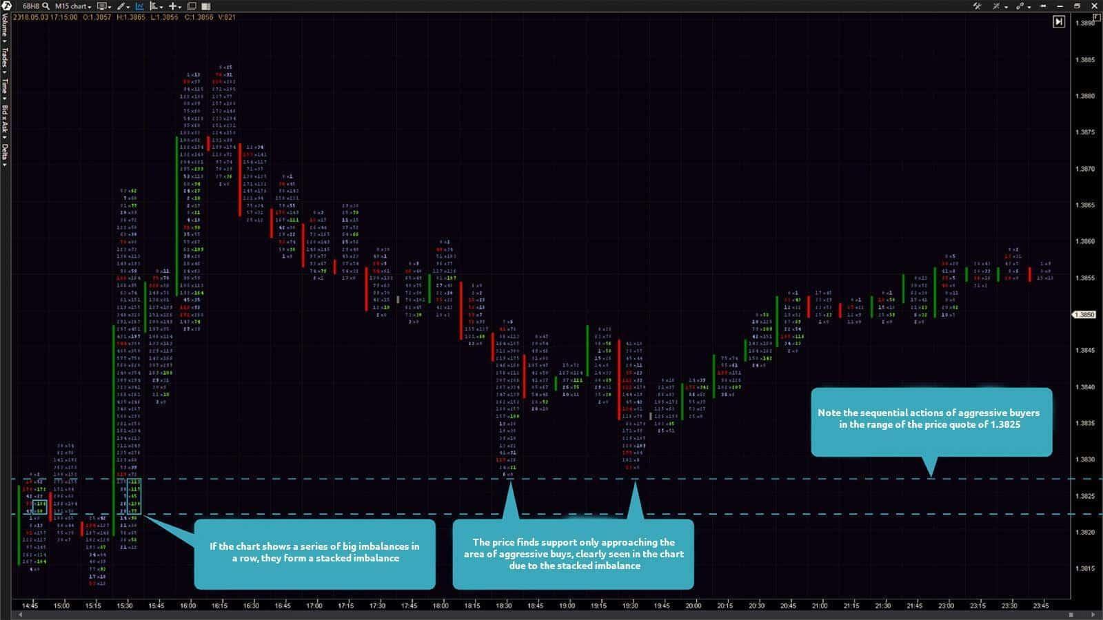 15-minute chart of a GBP futures (ticker: 6B). The Bid x Ask Imbalance footprint chart