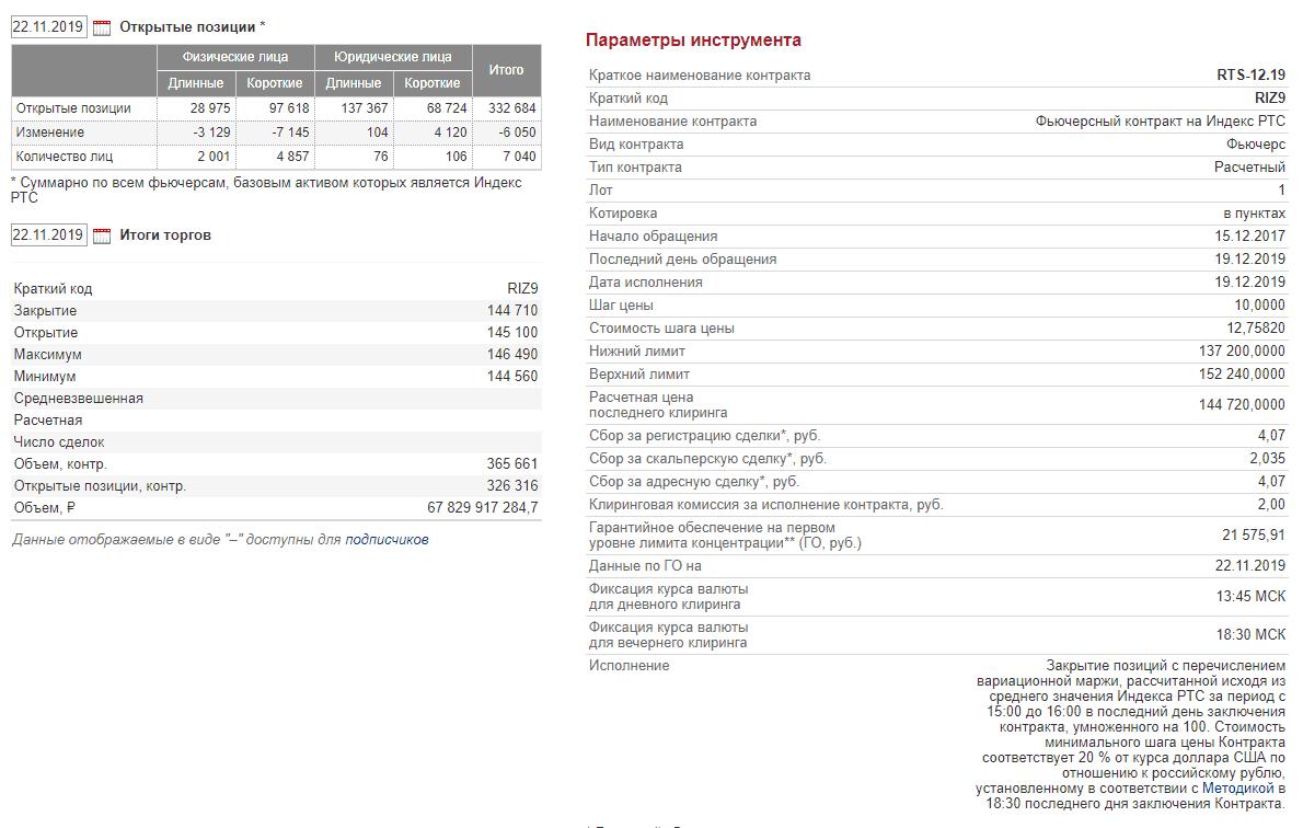 Данные об инструментах срочного рынка