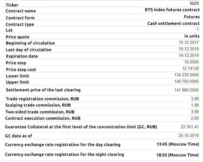 Specification of contracts on the Moscow Exchange