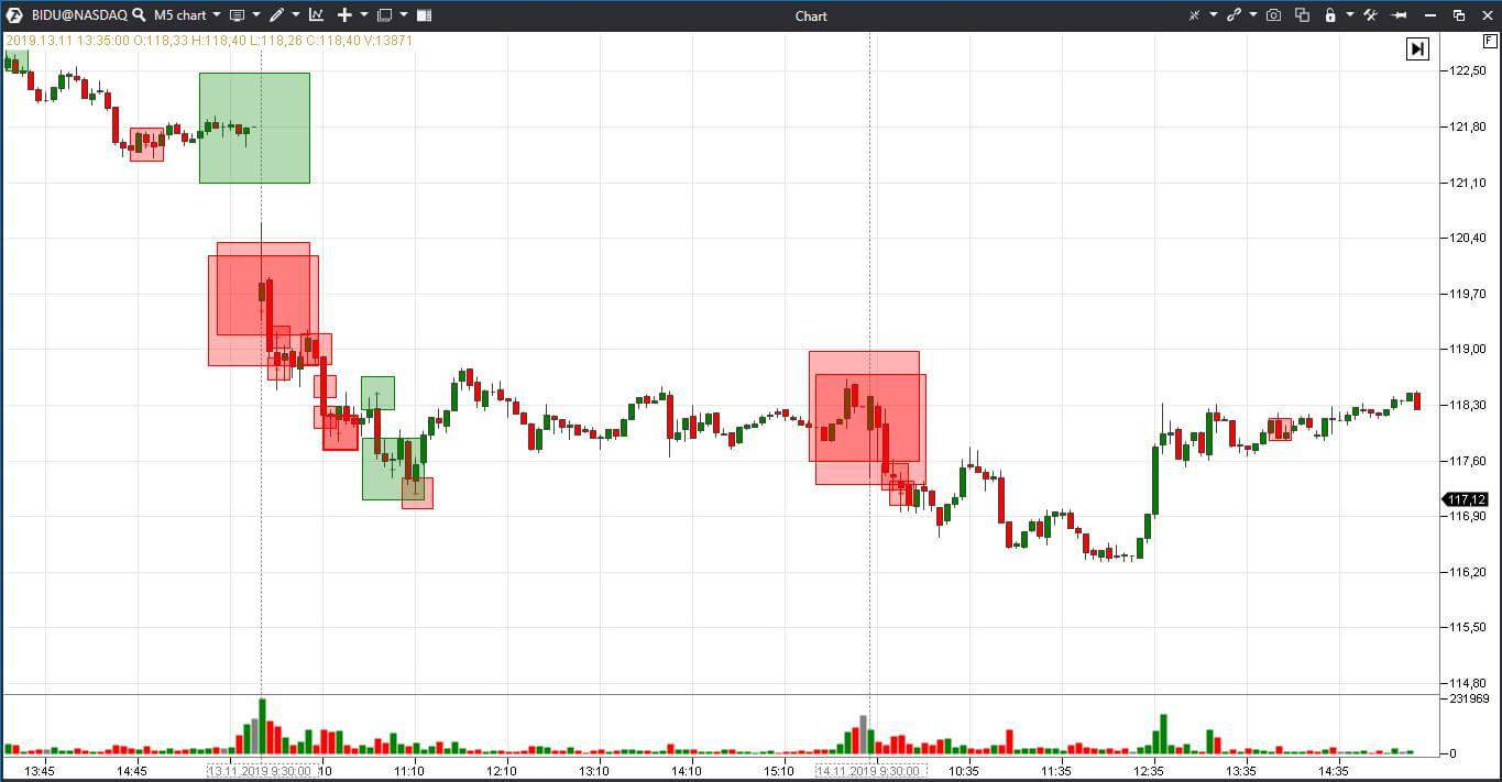 Working with the Big Trades indicator