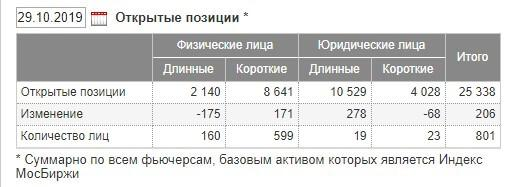 Данные Московской биржи