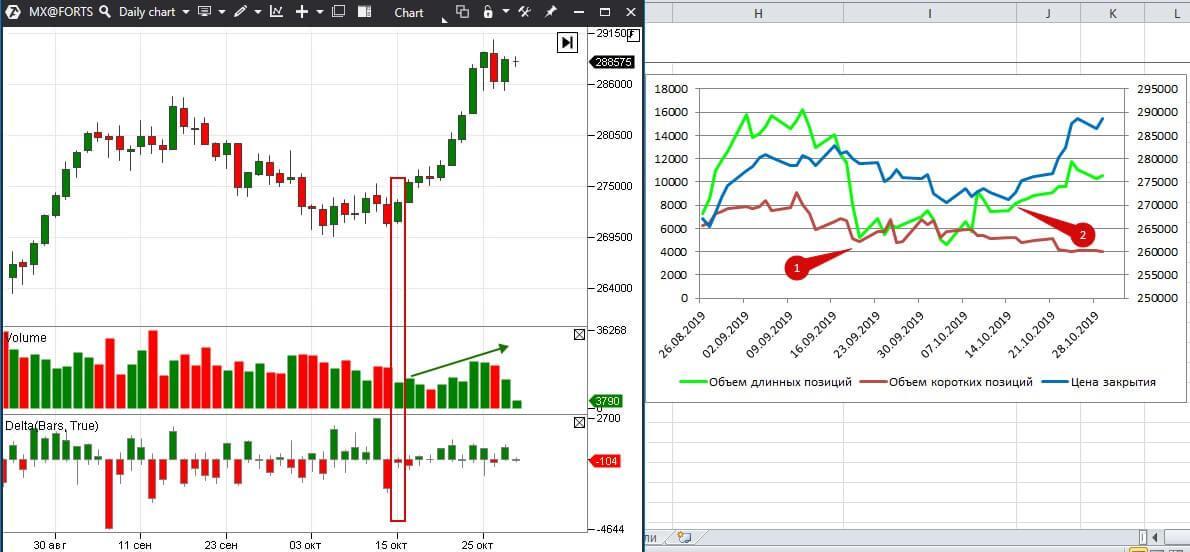 Позиции на Московской бирже