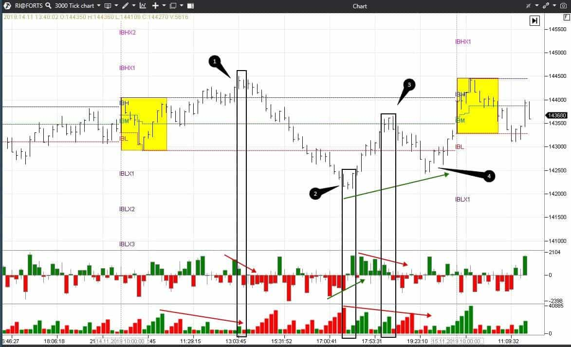 Indicators and setups in the chart