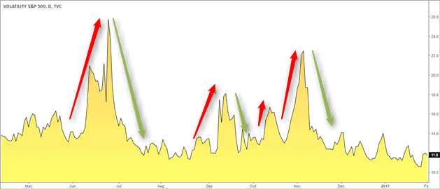 Fear and greed cycles according to the CBOE volatility index data