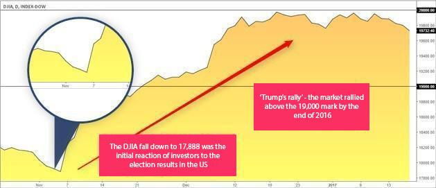 Reaction of the DJIA on results of the presidential elections in the US and subsequent psychological reaction of the market