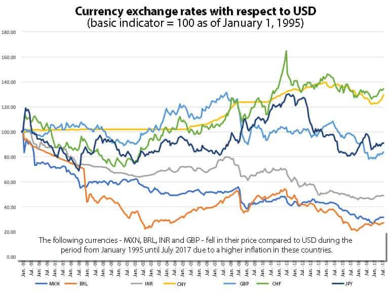 Currency exchange rates with respect to USD