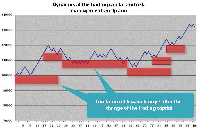 Dynamics of the trading capital and risk management
