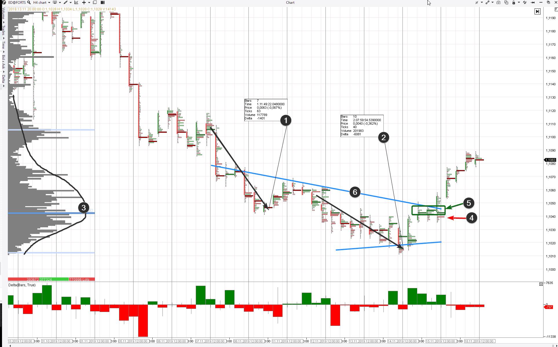 Анализ пробоя с рынка фьючерсов на евро/доллар