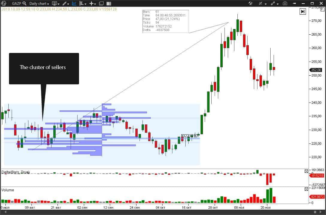 Gazprom stock chart