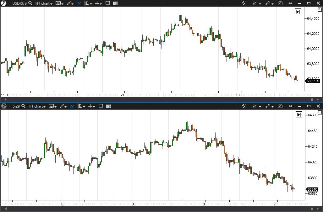 Корреляция фьючерса доллар рубль