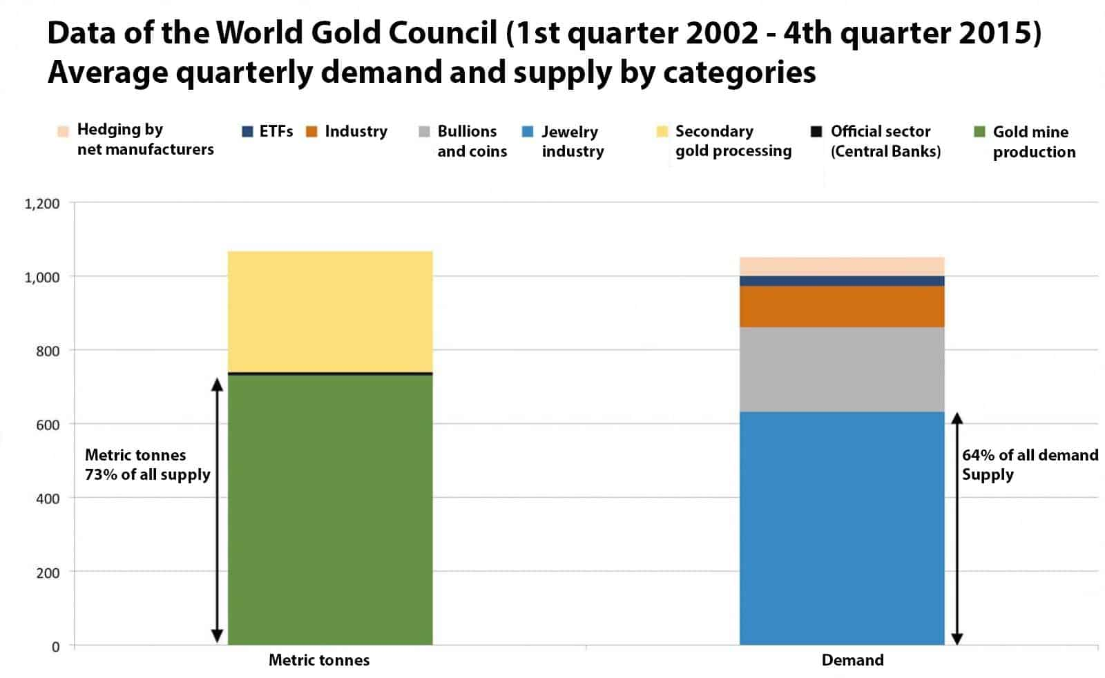 Data of the World Gold Council (1st quarter 2002 - 4th quarter 2015) Average quarterly demand and supply by categories
