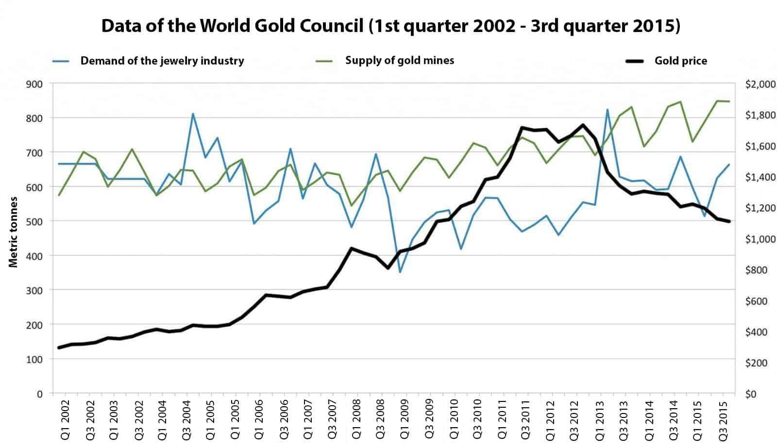 Data of the World Gold Council (1st quarter 2002 - 3rd quarter 2015)