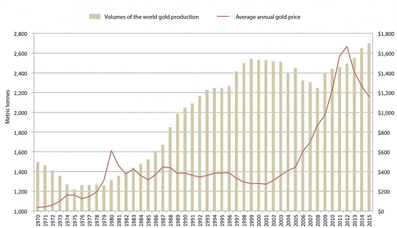 Volumes of the world gold production