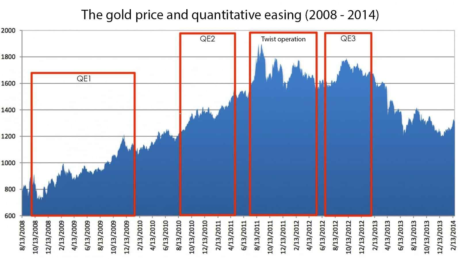 The gold price and quantitative easing (2008 - 2014)