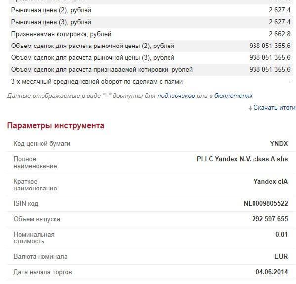 Параметры акции Яндекс