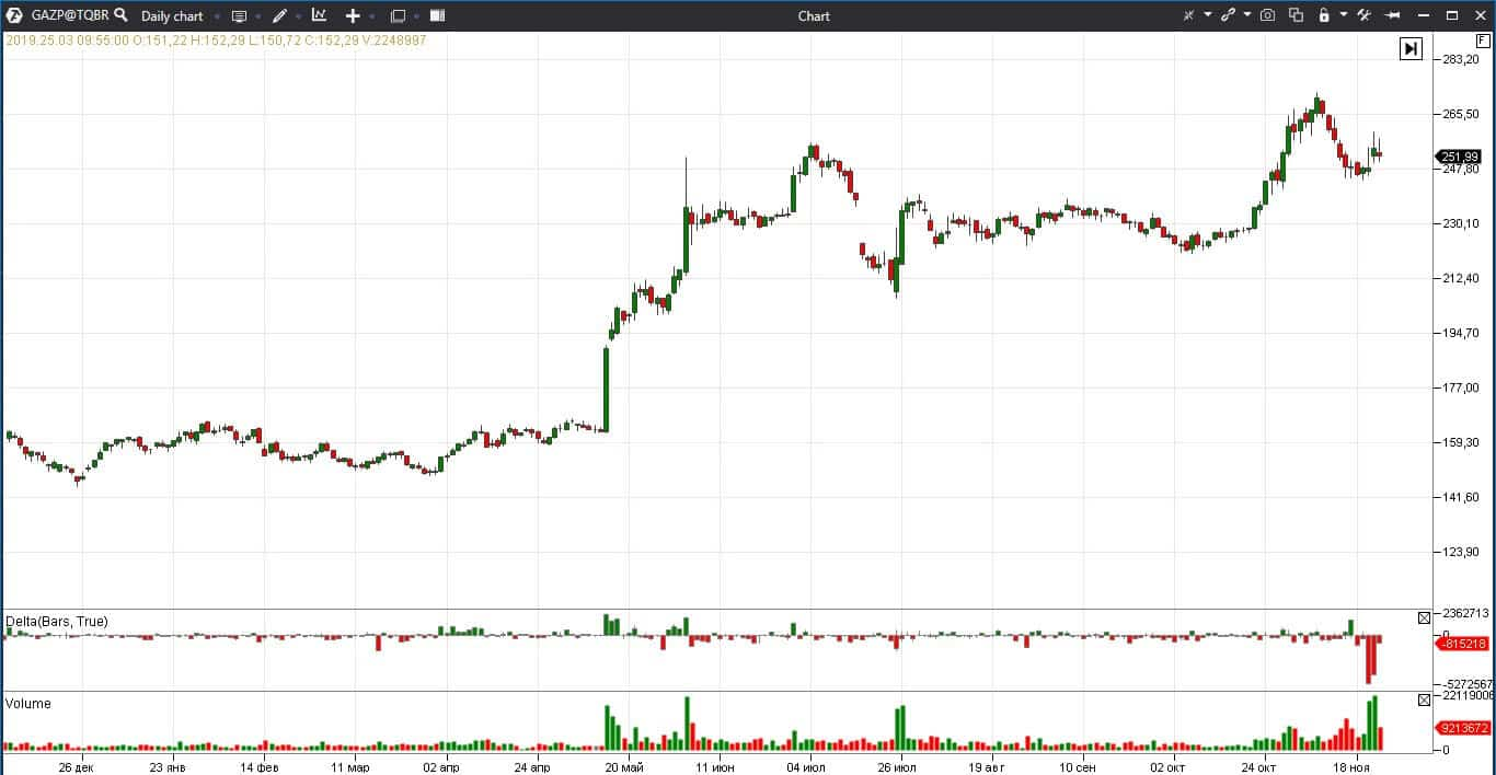 Analysis of the online stock quoting