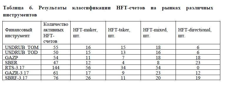 HFT стратегии на рынке