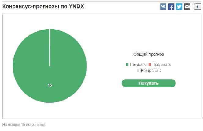 акции Яндекс по прогнозам аналитиков