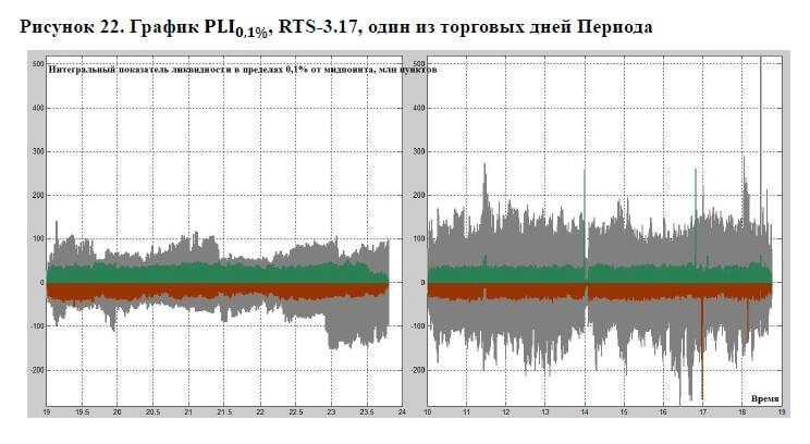 Анализ HFT внутри дня