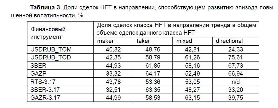 Влияние HFT на волатильность