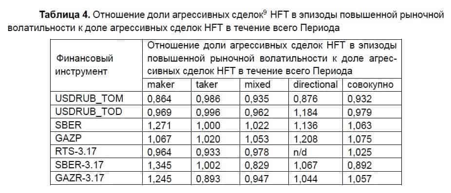Отношение агрессивных HFT сделок