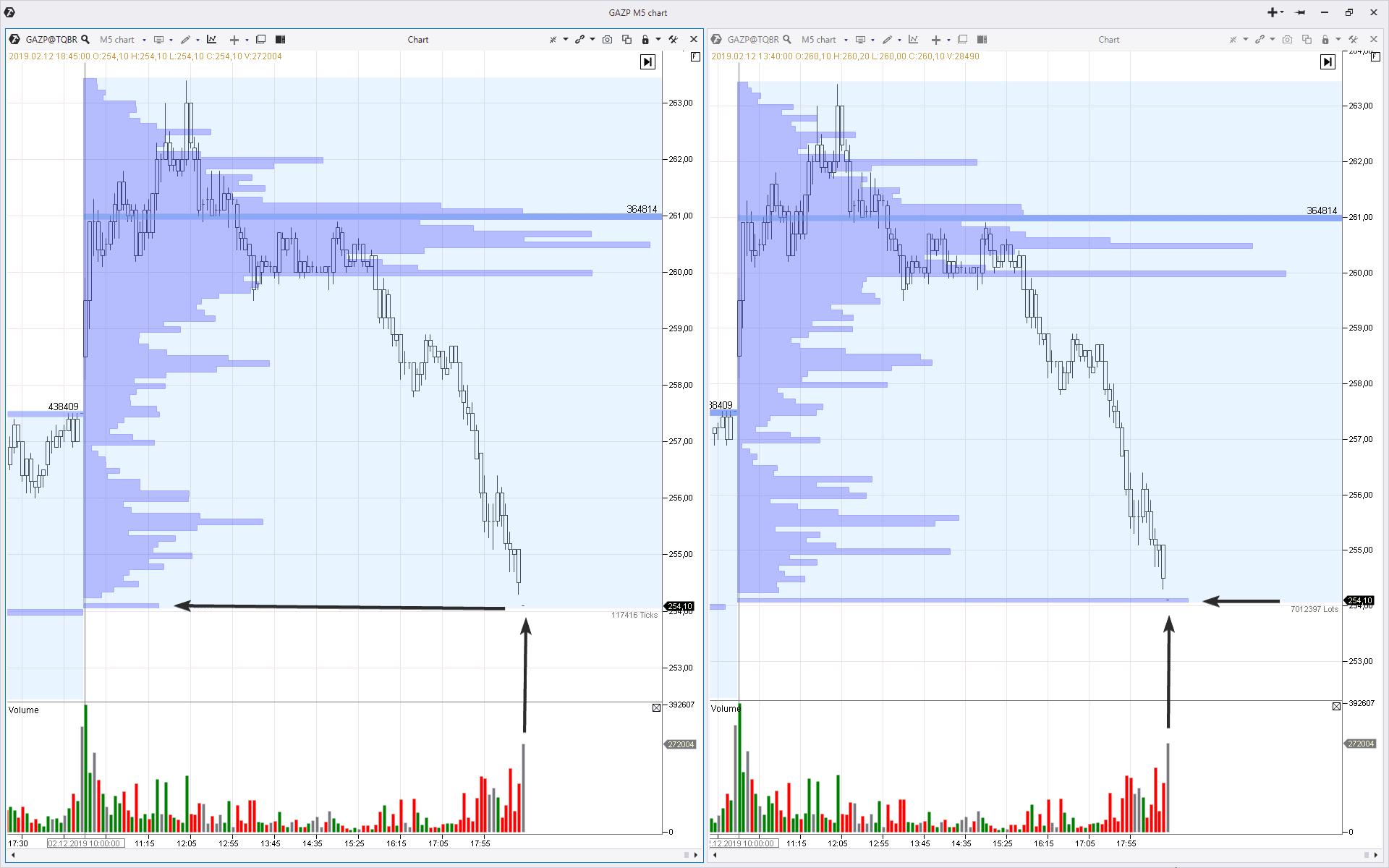 Профили рынка акций