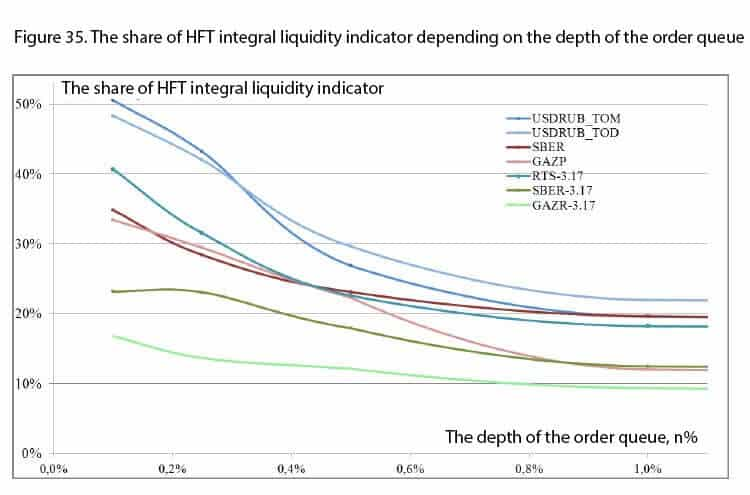 The share of HFT integral liquidity indicator depending on the depth of the order queue