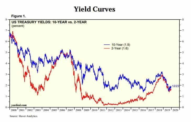 Short-term and long-term bonds