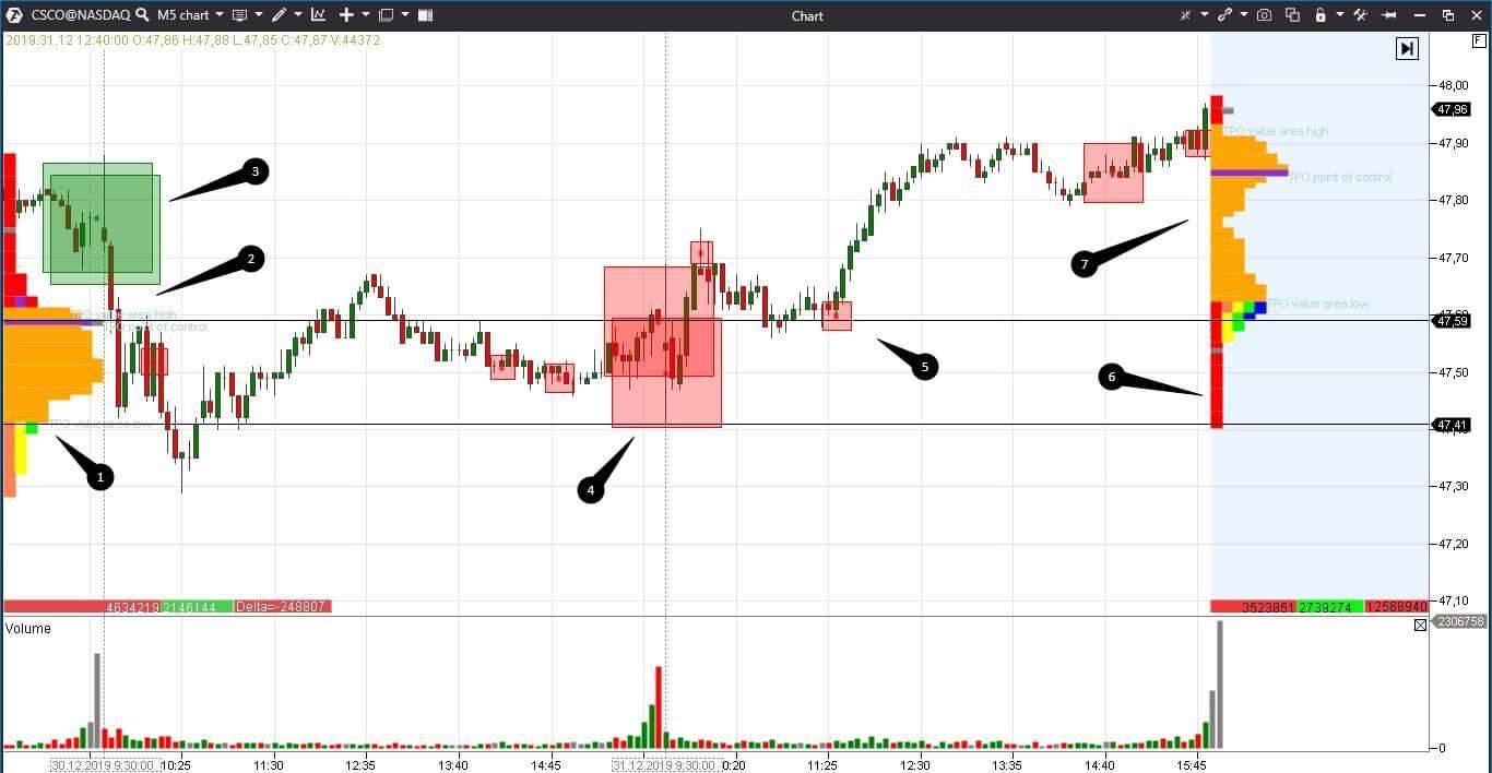 Сделка на бирже Насдак