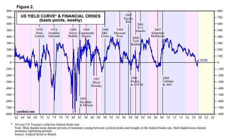 Облигации и кризисы