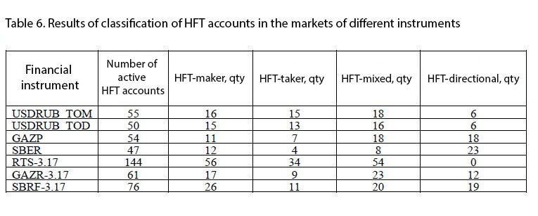HFT strategies in the market