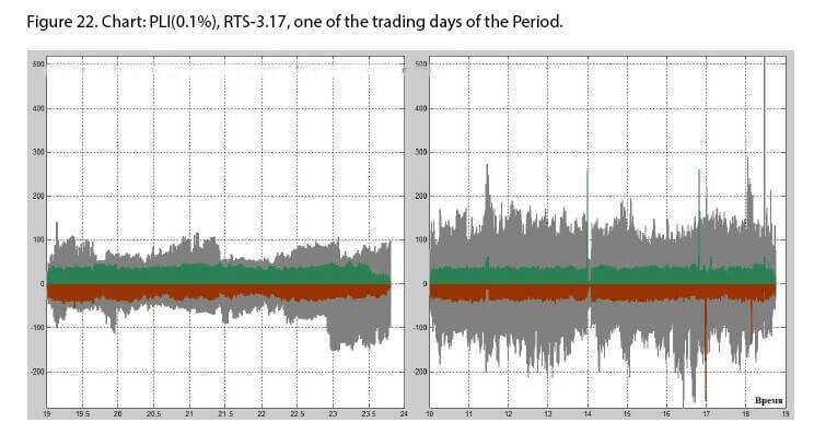 Intraday HFT analysis