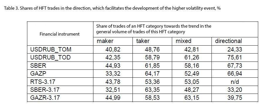 HFT influence on volatility