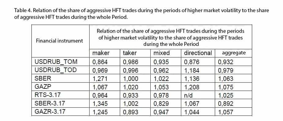 Relation of aggressive HFT trades