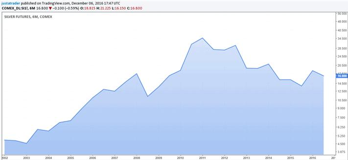 Long-term silver price dynamics
