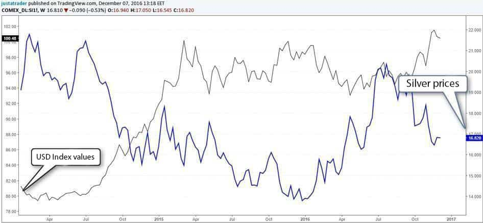 Comparison of the silver prices and USD Index