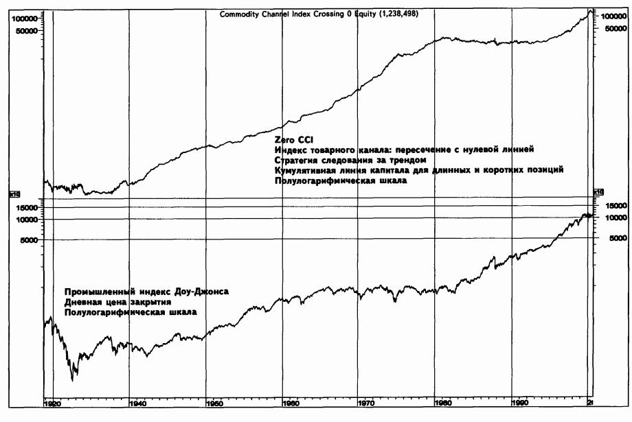 Торговля по индикатору CCI